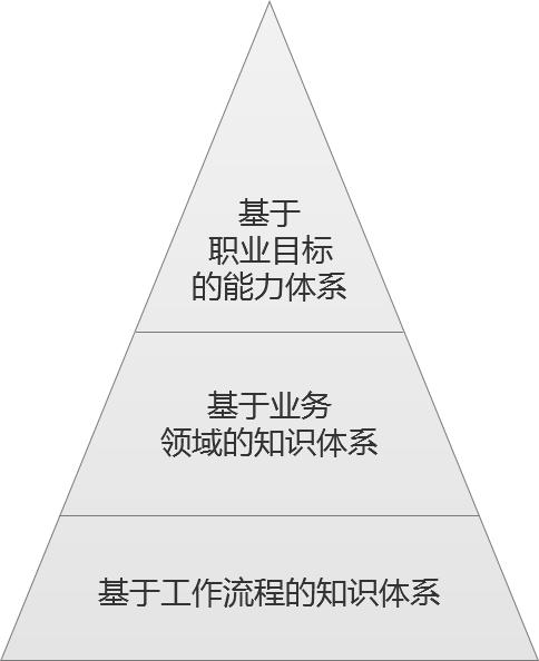 如何高效学习 | 4种知识分类,1个知识体系,从此告别学了又忘、不会应用
