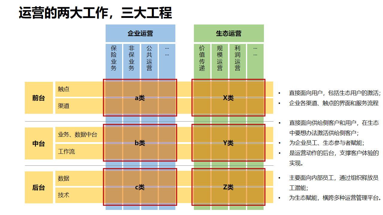 图3:修正后的企业智慧运营工作
