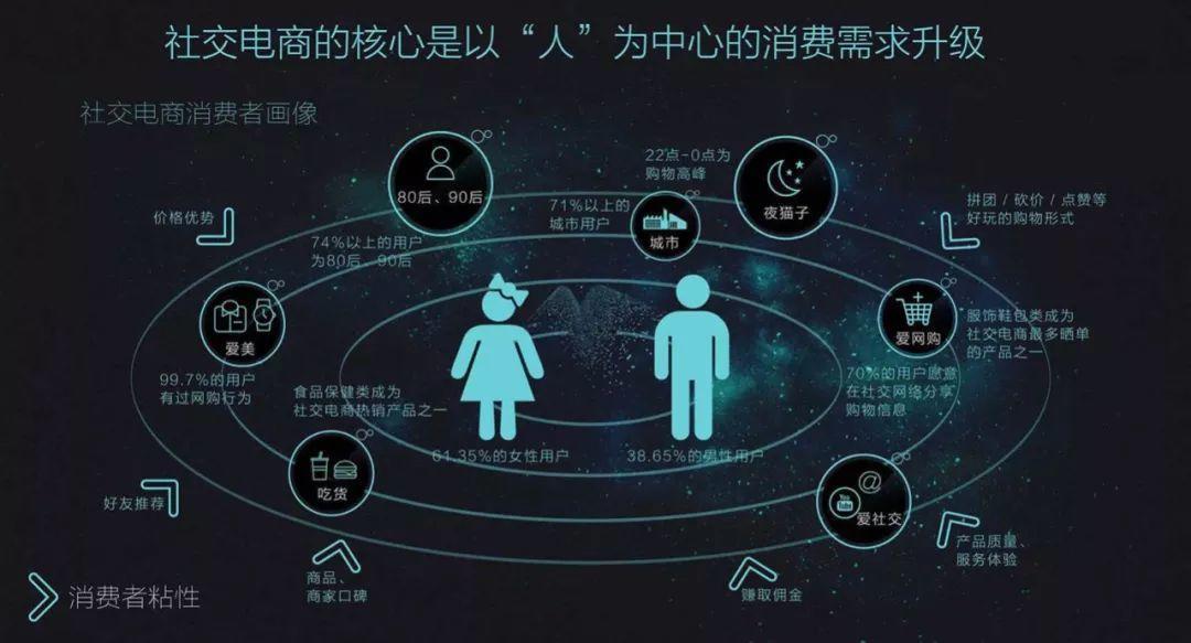 """传统电商与社交电商、社区团购们的""""千人千面"""""""