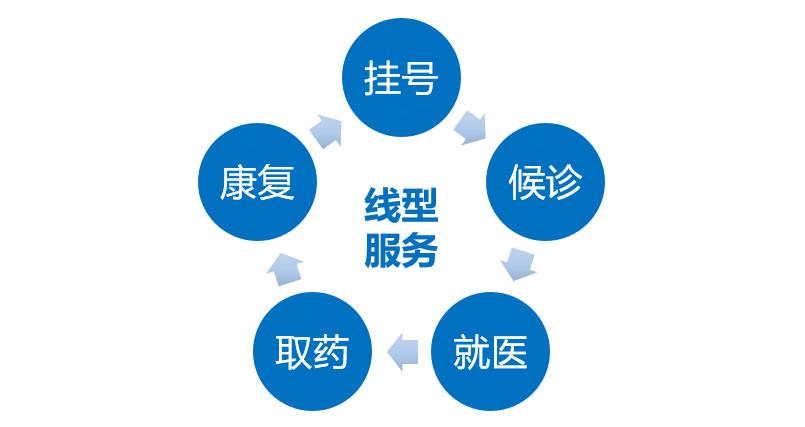 图10:医疗服务是线型服务 来源:李有龙《保险业生态战略系列培训课程》