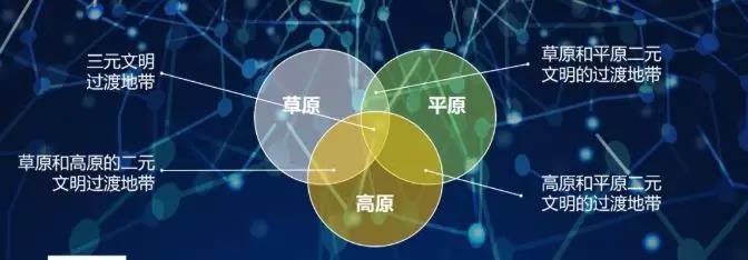 图03:三元过渡地带 来源:李有龙《保险业生态战略系列培训课程》