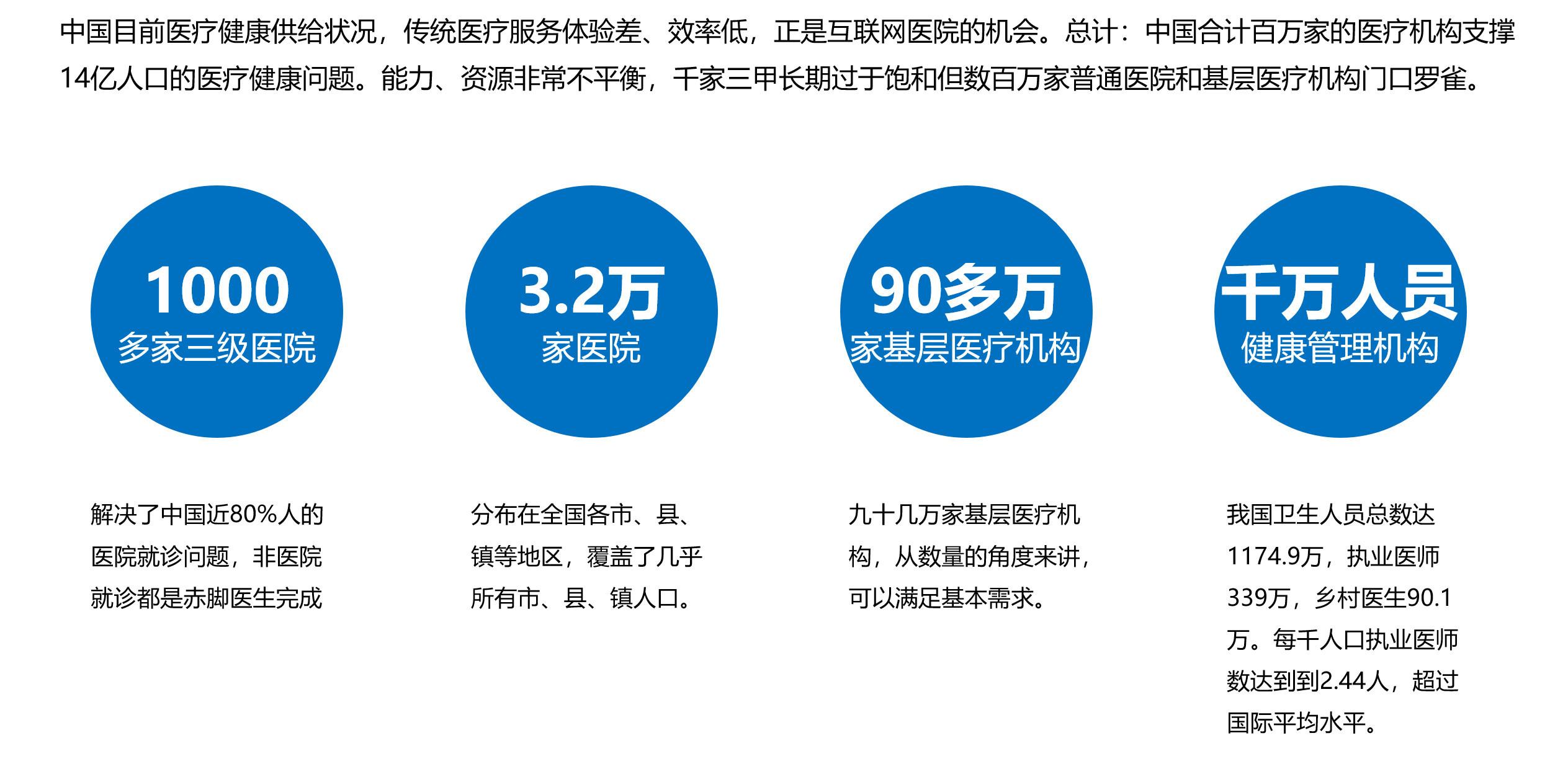 图03:我国基础医疗供给现状 来源:李有龙《保险业生态战略系列培训课程》