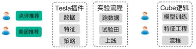 计算广告中主要模块、策略及其场景(下)