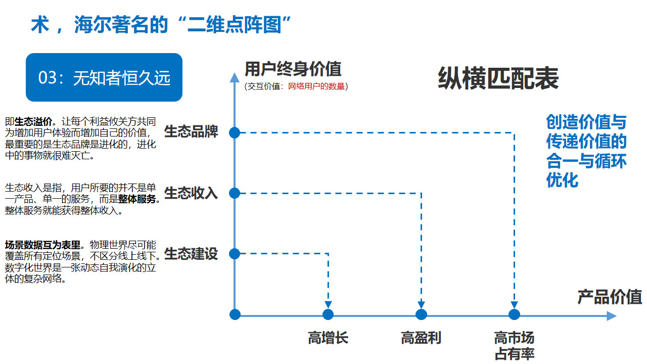 图:海尔著名的二维点阵图 来源:李有龙《保险业生态建设培训课程》