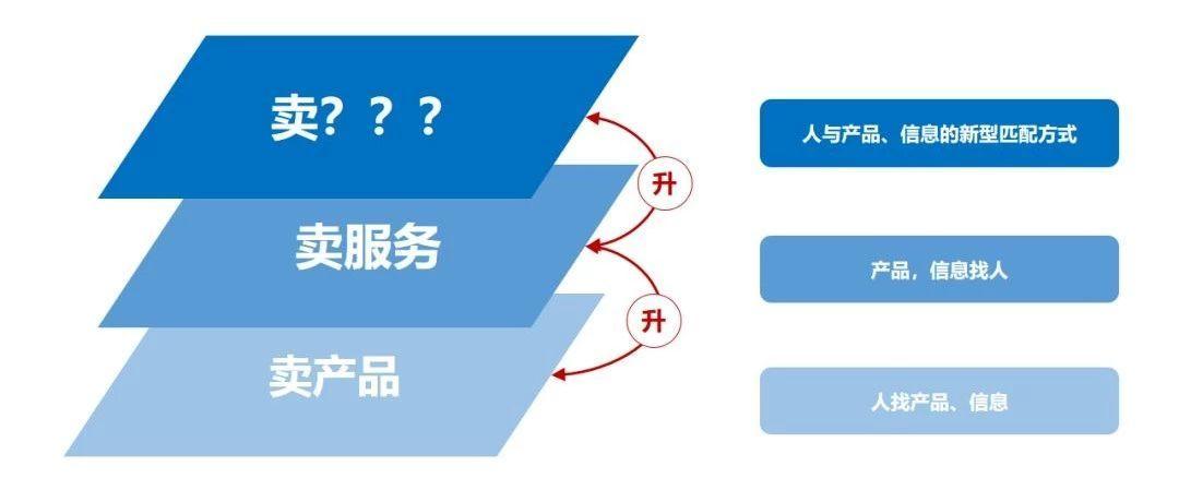 图01:新的生态模式一定要找到更高维度的运营逻辑 来源:李有龙《保险业生态战略系列培训课程》