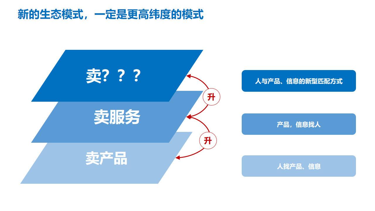 图2:新的生态模式一定要找到更高维度的运营逻辑 来源:李有龙《保险业生态战略系列培训课程》