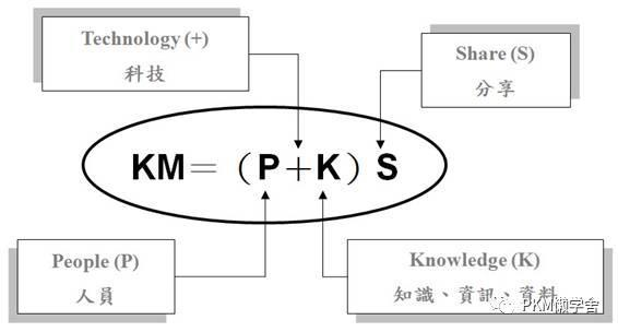 交互设计师的知识管理-知识体系篇