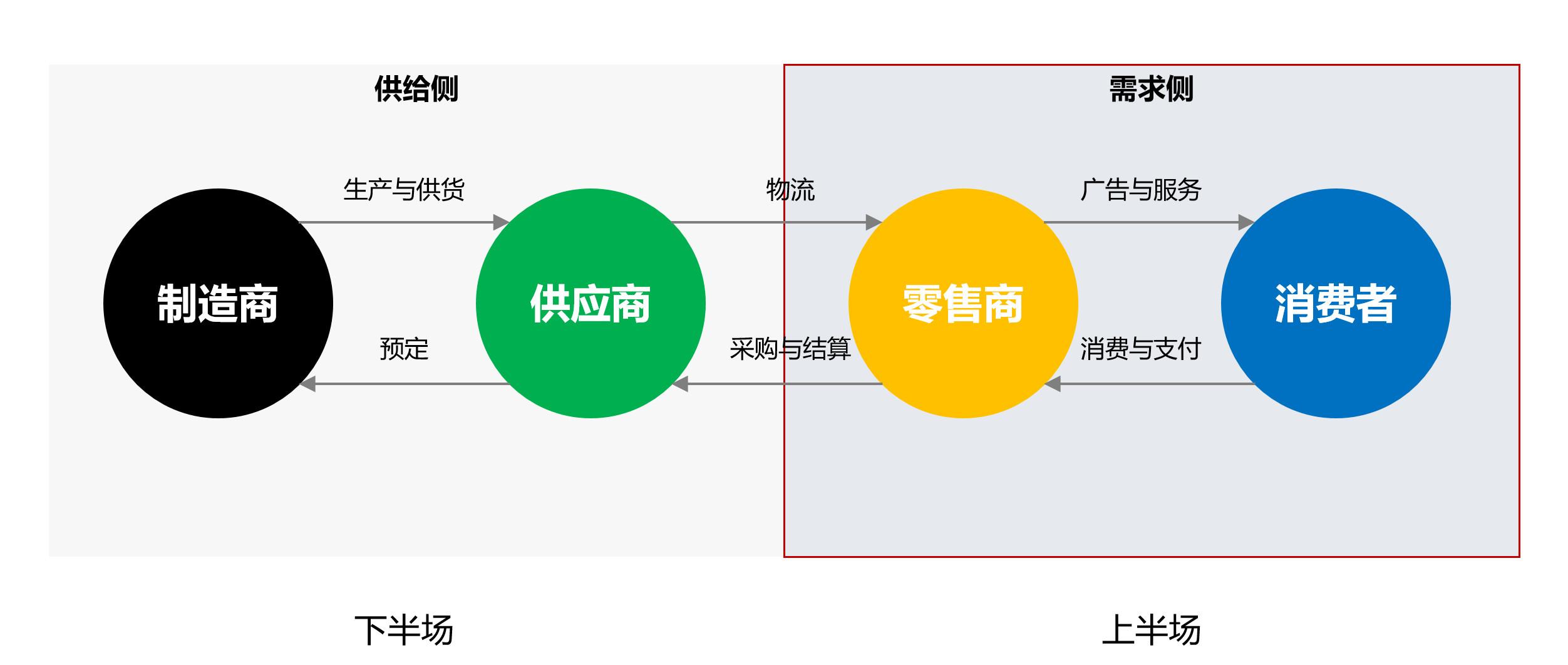 图02:角色简单、壁垒低、政策限制少 来源:李有龙《保险业生态战略系列培训课程》