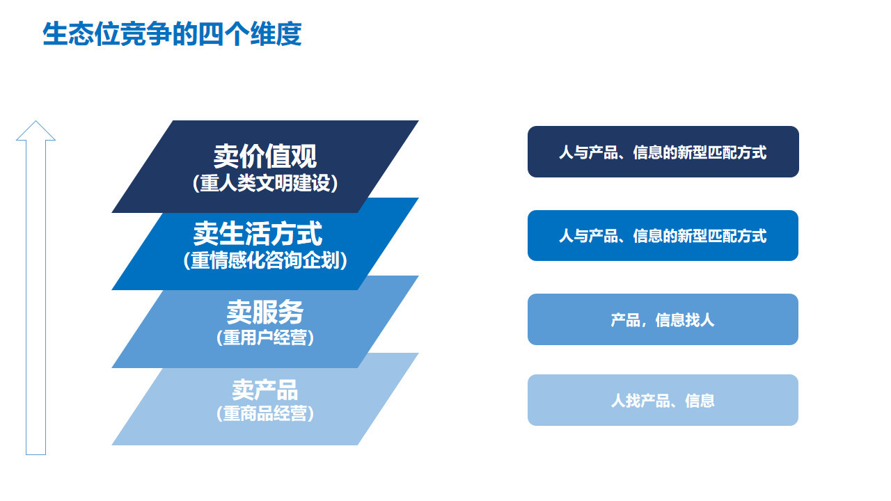 图9:生态位竞争的四个维度 来源:李有龙《保险业生态战略系列培训课程》