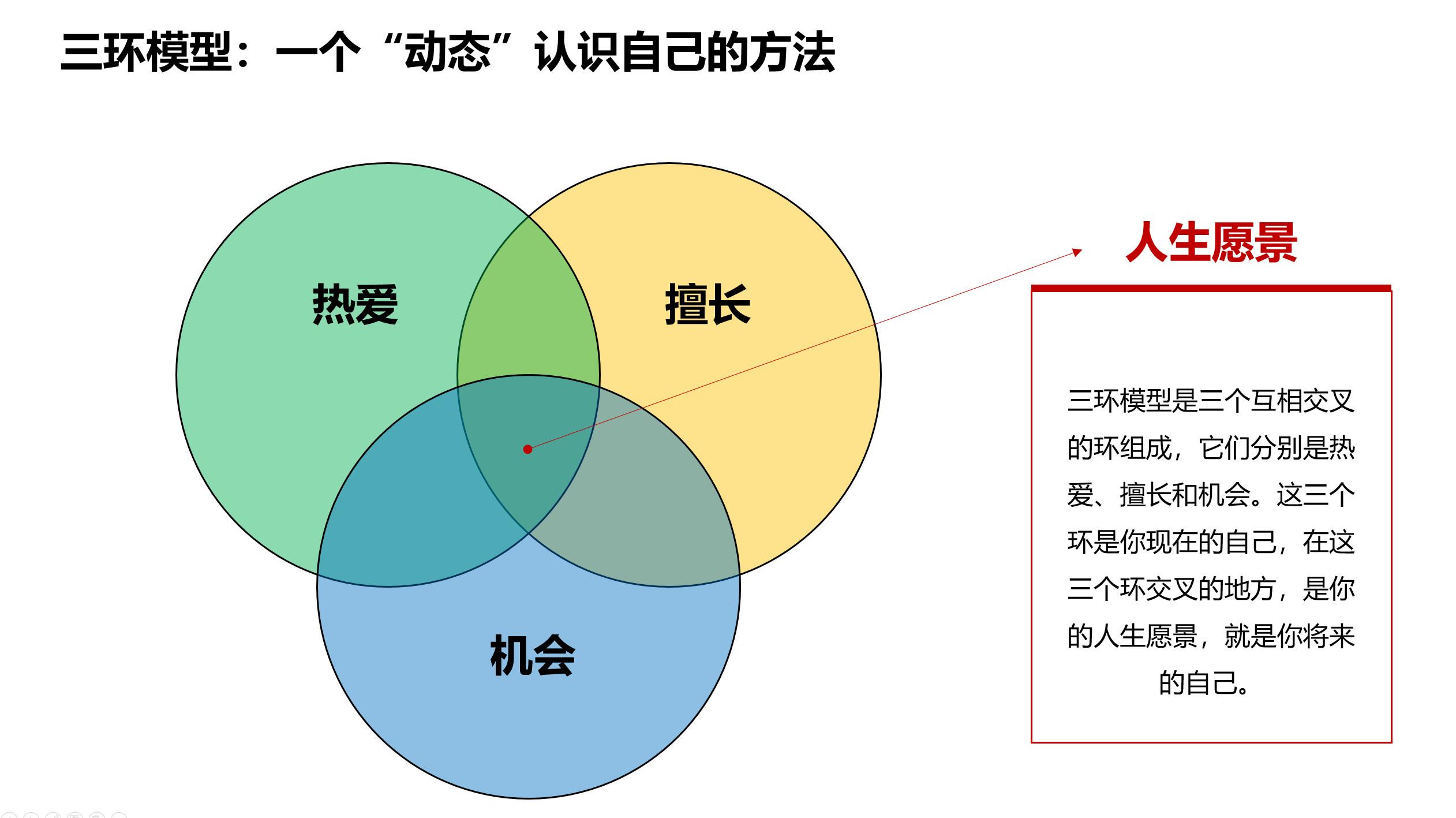 图06:动态认识自己的三环模型 来源:李有龙《保险业生态战略系列培训课程》