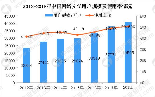 细数中国网络文学的市场现状