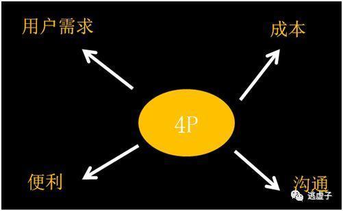 """利用""""4P和4C""""矩阵,重新理解市场营销"""