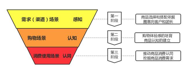 产品运营:社区团购的场景化运营方案!