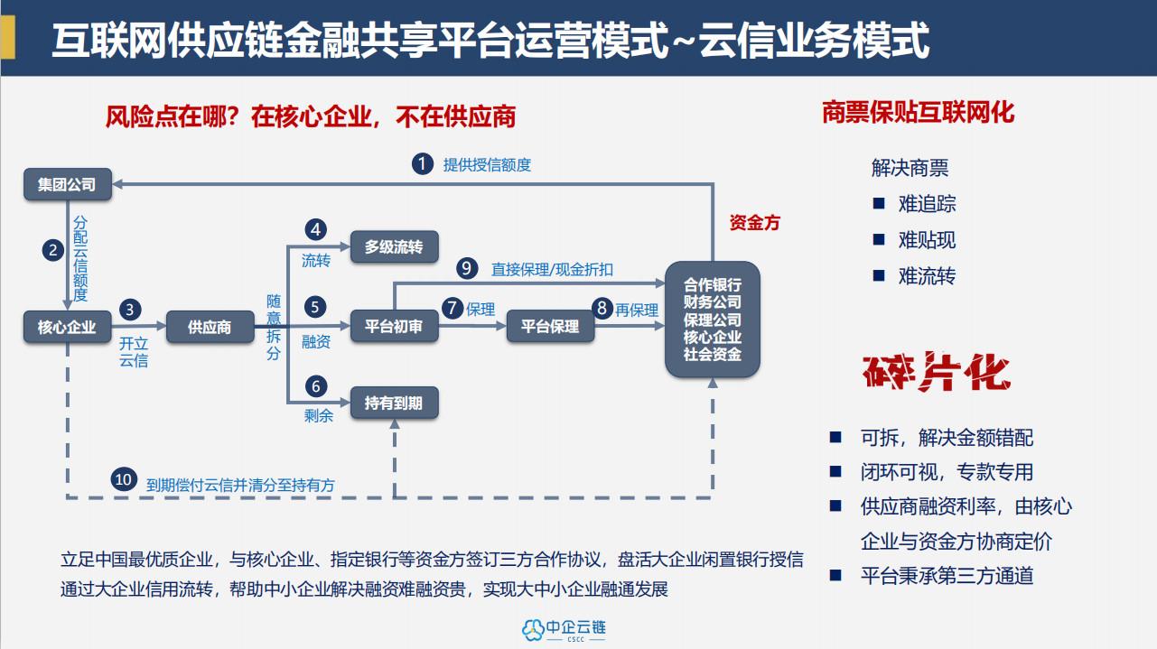 区块链+供应链金融:市场竞品分析