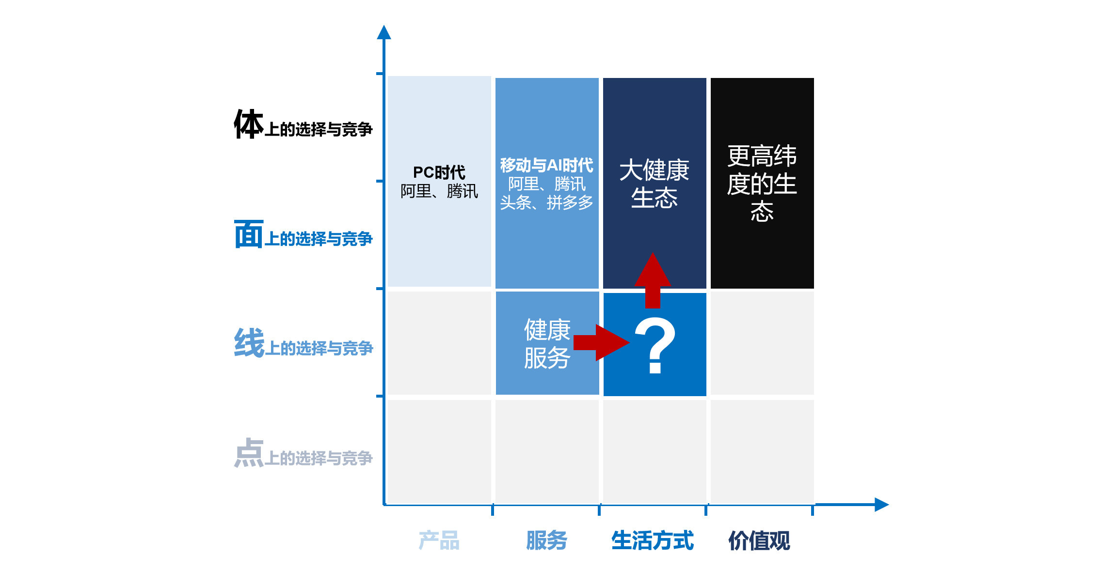图14:寻找最关键的部分 来源:李有龙《保险业生态战略系列培训课程》