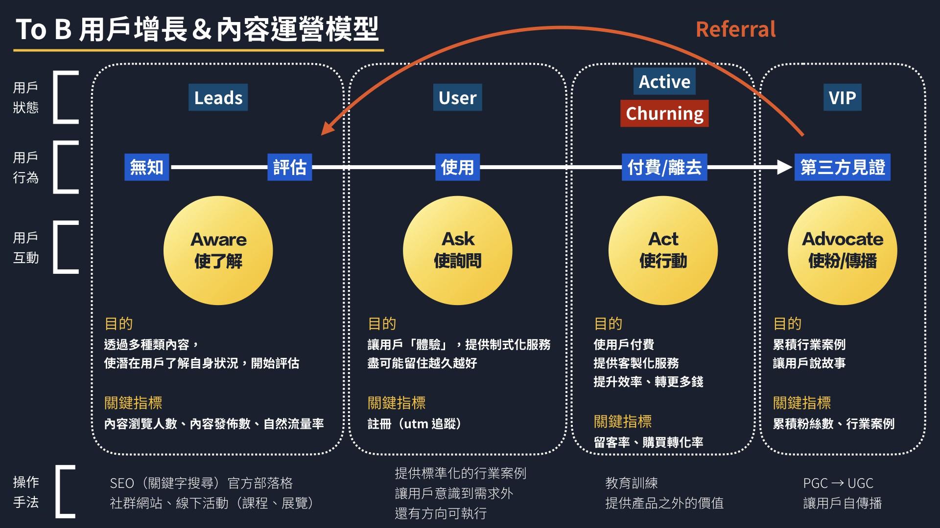 B2B 产品方法论(一):用户增长 & 内容运营方法论,To C 模型修正、 SaaS产品特性