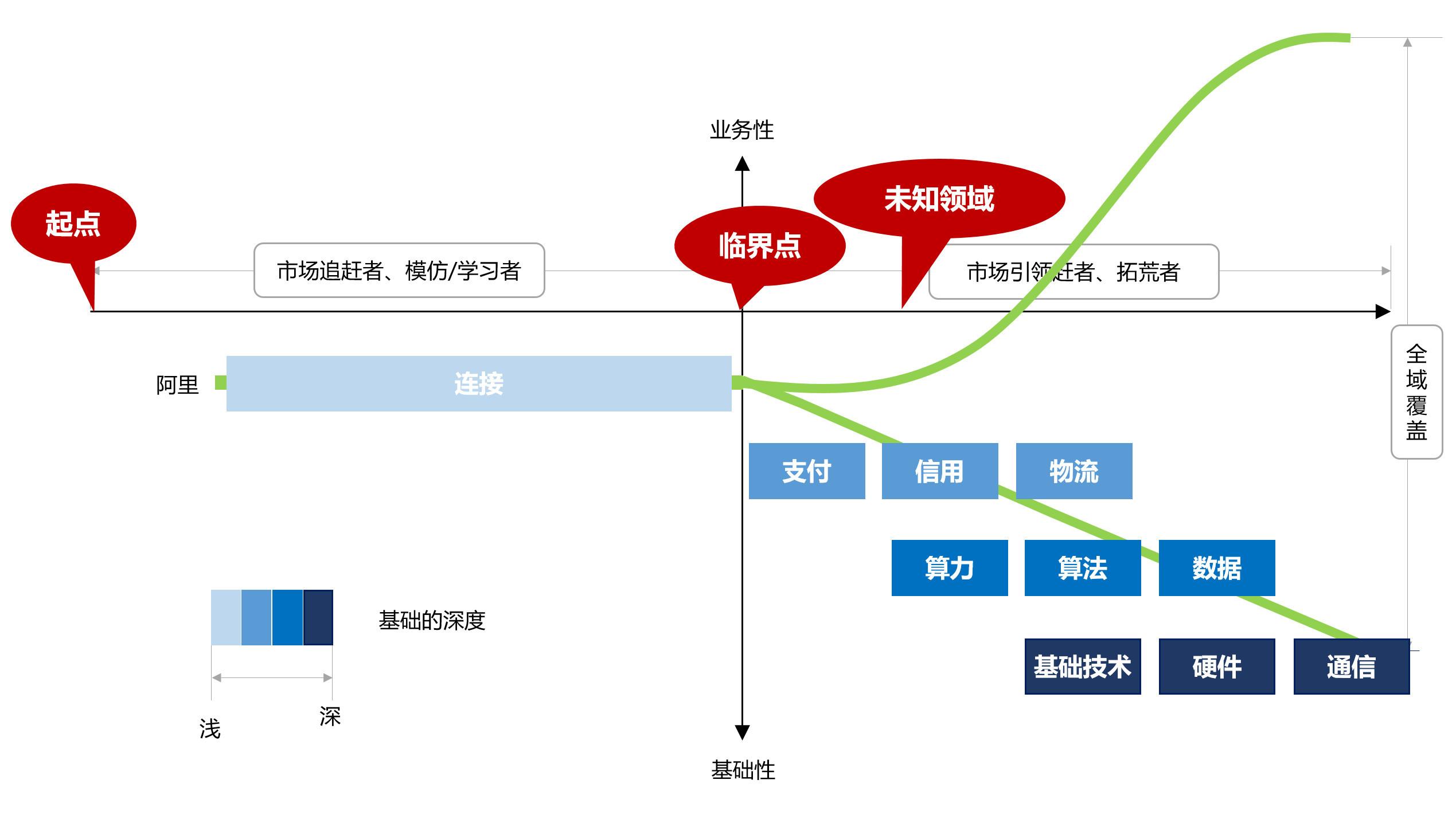 图04:基础的深度 来源:李有龙《保险业生态战略系列培训课程》