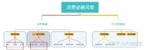 风控策略产品经理:金融风控的业务规则与策略模型(认知)