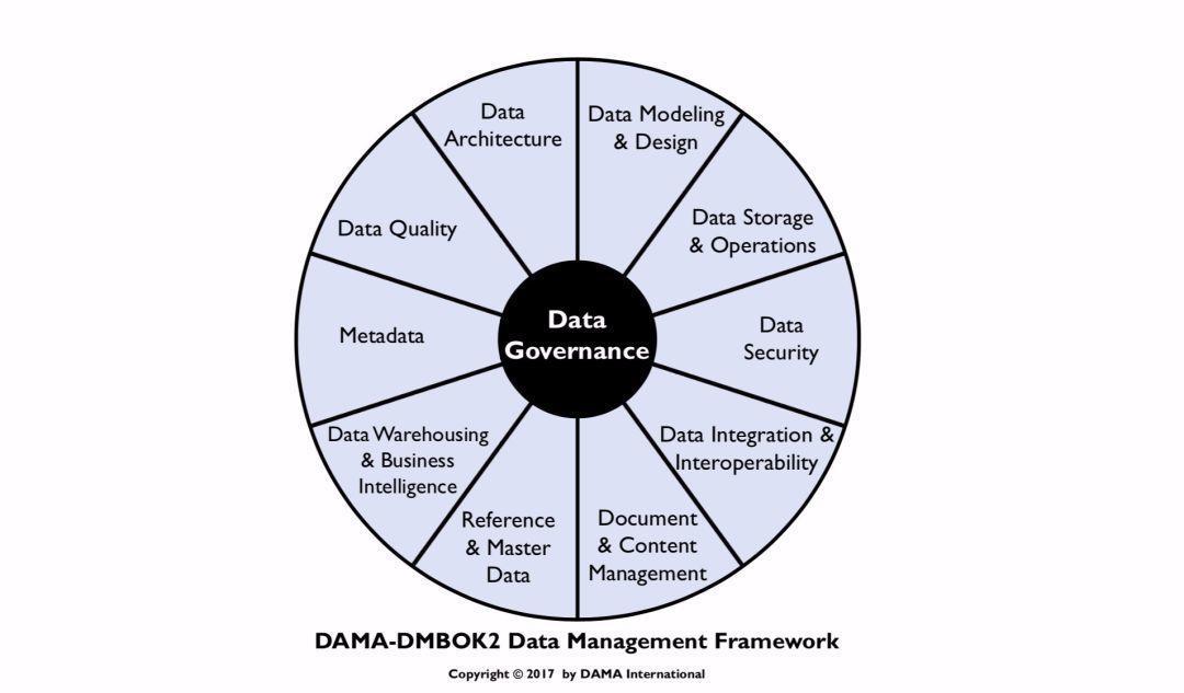 如何看待数据模型在数据管理中的位置?