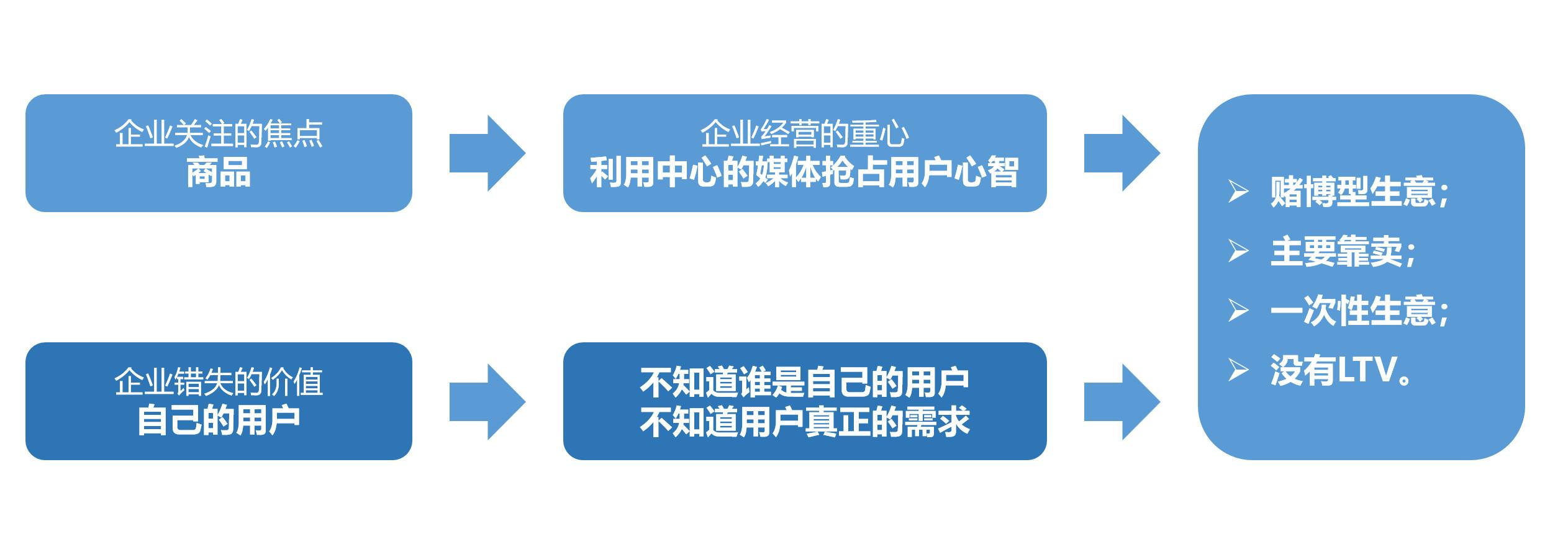图03:工业经济下的得与失 来源:李有龙《保险业生态战略系列培训课程》