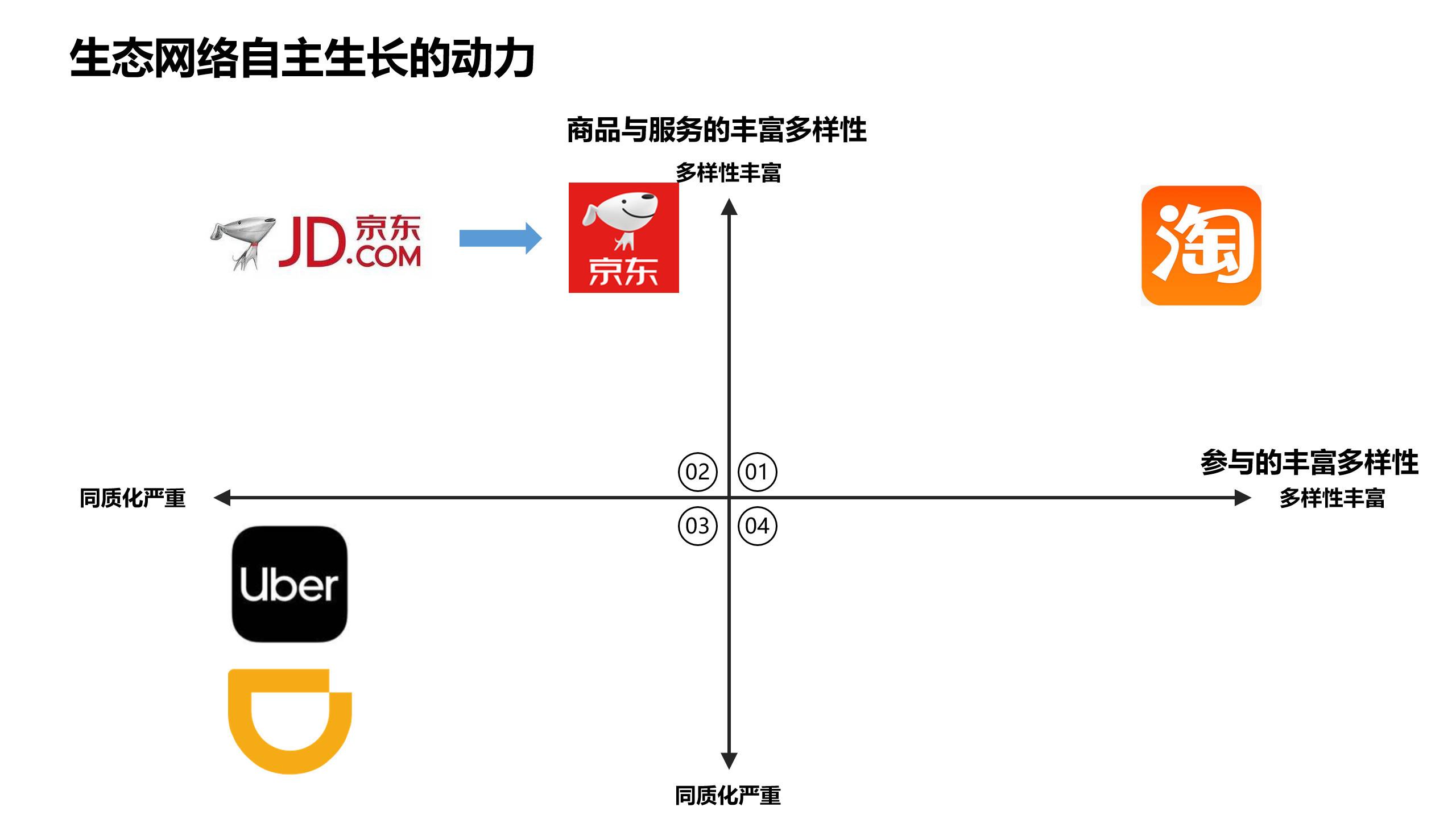 图02:生态网络自主生长的动力 来源:李有龙《保险业生态战略系列培训课程》