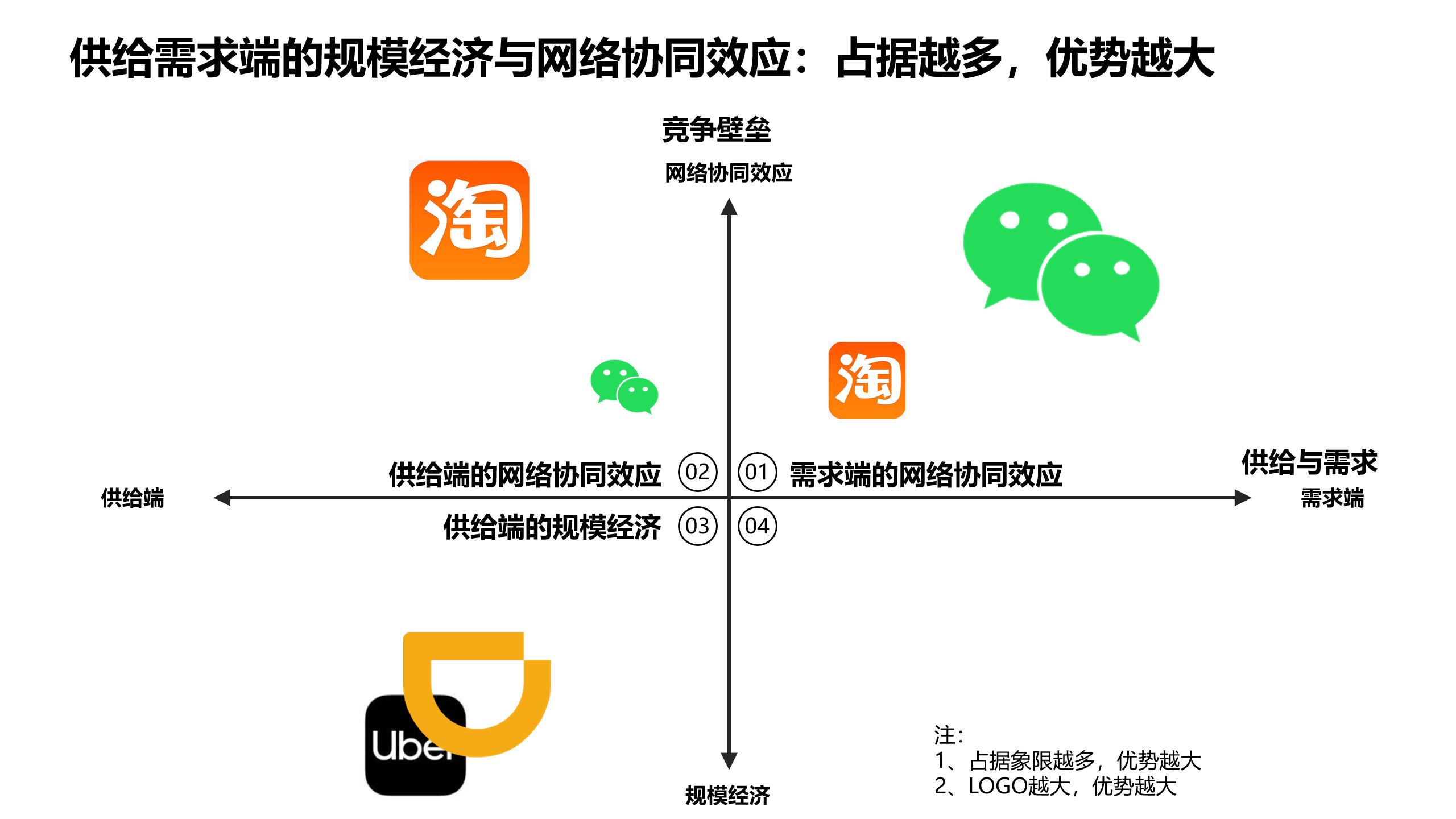 图04:供给需求端的规模经济与网络协同效应 来源:李有龙《保险业生态战略系列培训课程》