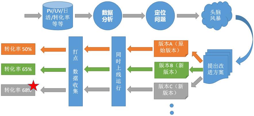 用户运营:裂变增长都离不开的AARRR模型!