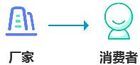 用分销撬动用户增长