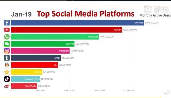 全球社交媒体的5年沉浮:最受欢迎的平台做对了什么?