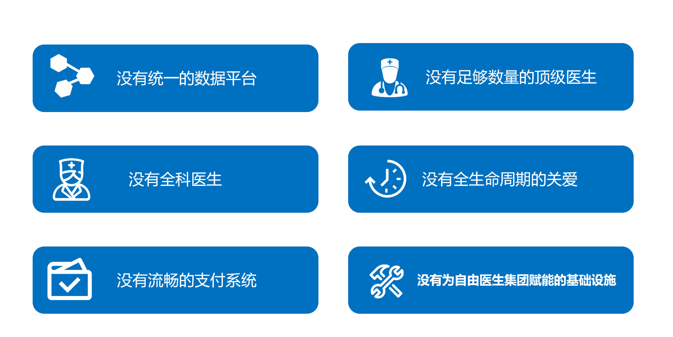 图04:我国基础医疗供给六大缺口 来源:李有龙《保险业生态战略系列培训课程》