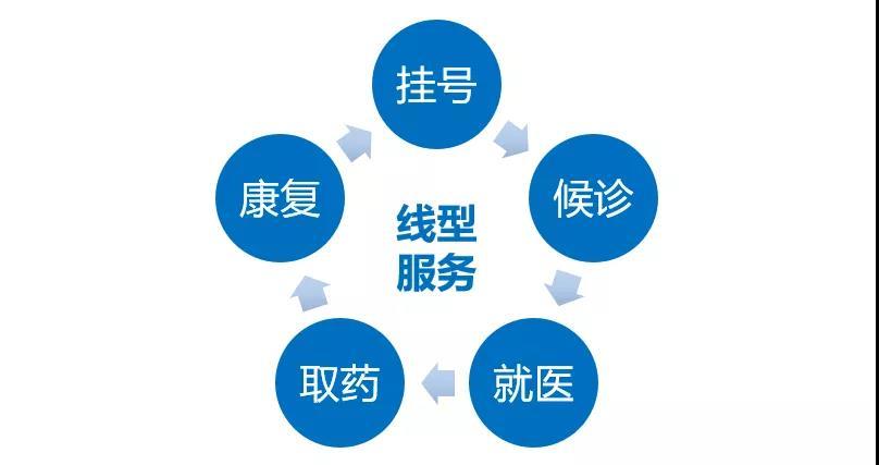 圖06:醫療服務是線型服務 來源:李有龍《保險業生態戰略系列培訓課程》