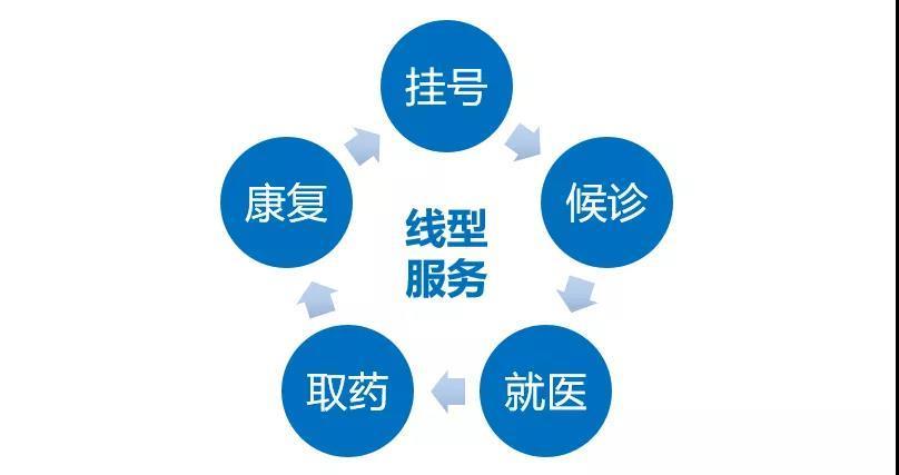 图06:医疗服务是线型服务 来源:李有龙《保险业生态战略系列培训课程》