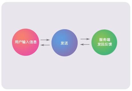 """弹窗按钮文案解析(四)-""""提交""""vs.""""发送""""vs.""""发布"""""""