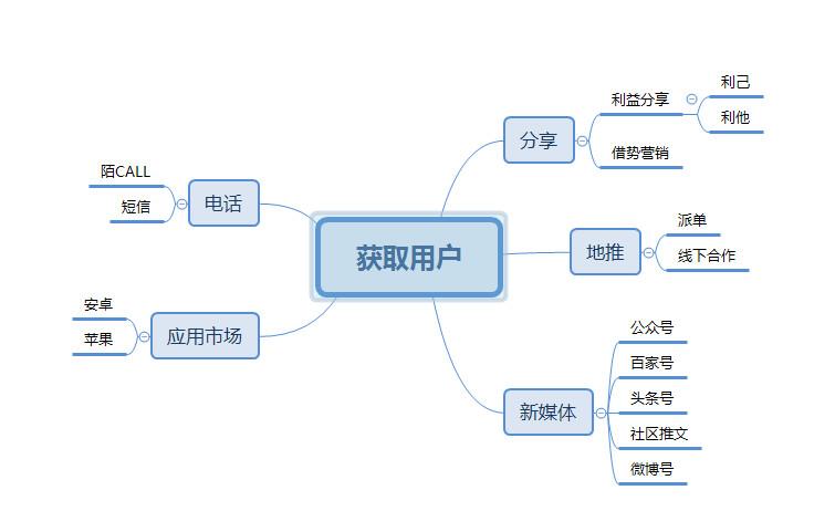 互联网金融产品用户运营,AARRR模型用起来!!