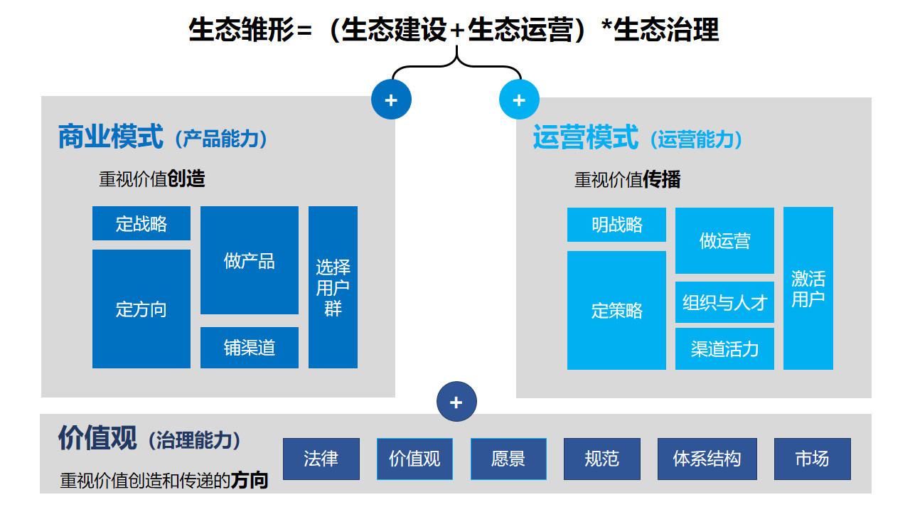 图:生态建设三大基础工程 来源:李有龙《保险业生态建设培训课程》