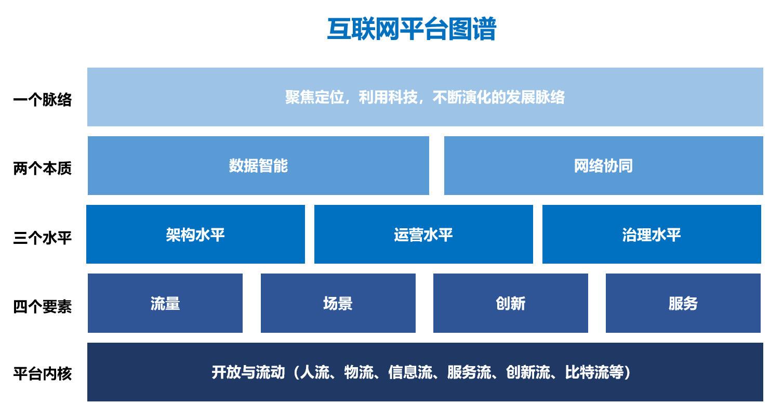 图10:平台图图谱 来源:李有龙《保险业生态战略系列培训课程》