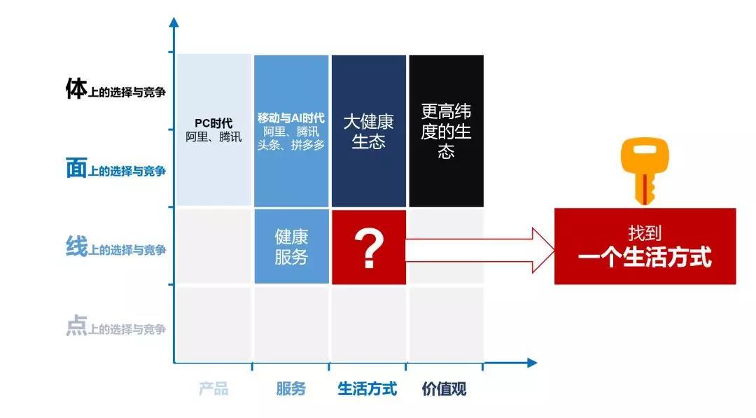 圖07:一個生活方式的服務 來源:李有龍《保險業生態戰略系列培訓課程》