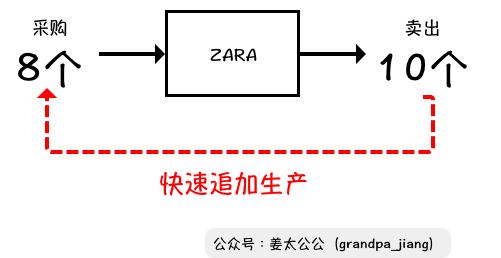 万字解析 | 优衣库 vs ZARA,俺们不一样【姜太公公】