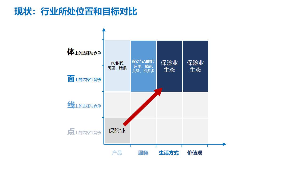 图11:保险行业所处位置与目标对比 来源:李有龙《保险业生态战略系列培训课程》