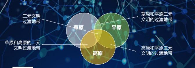 图07:三元过渡地带 来源:李有龙《保险业生态战略系列培训课程》