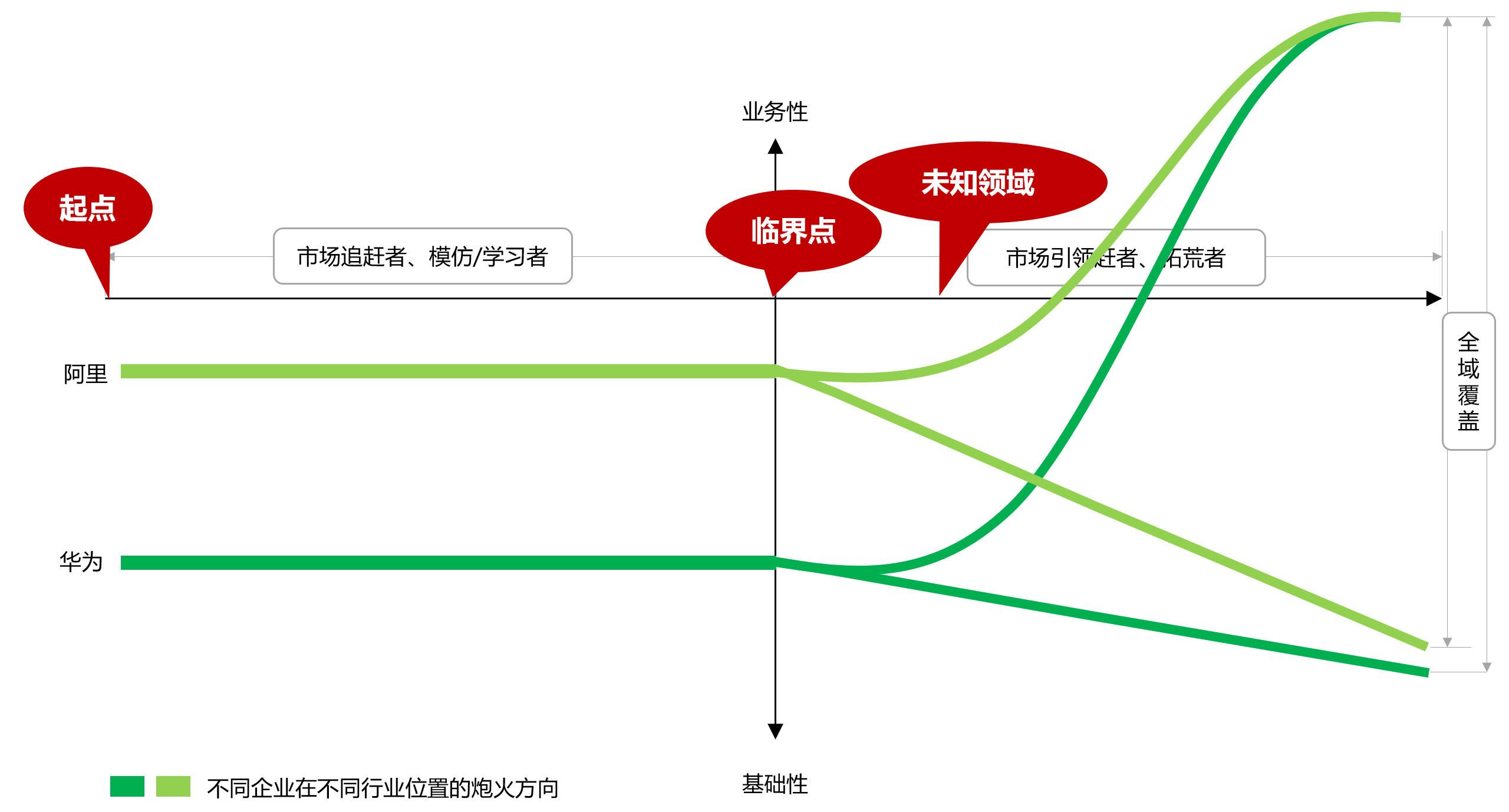 图02:跨越临界点后开始全域覆盖 来源:李有龙《保险业生态战略系列培训课程》