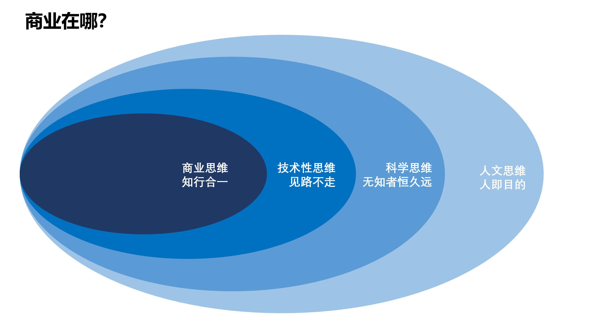 图04:哲科思维中人文、科学、技术与商业的关系 来源:李有龙《保险业生态战略系列培训课程》