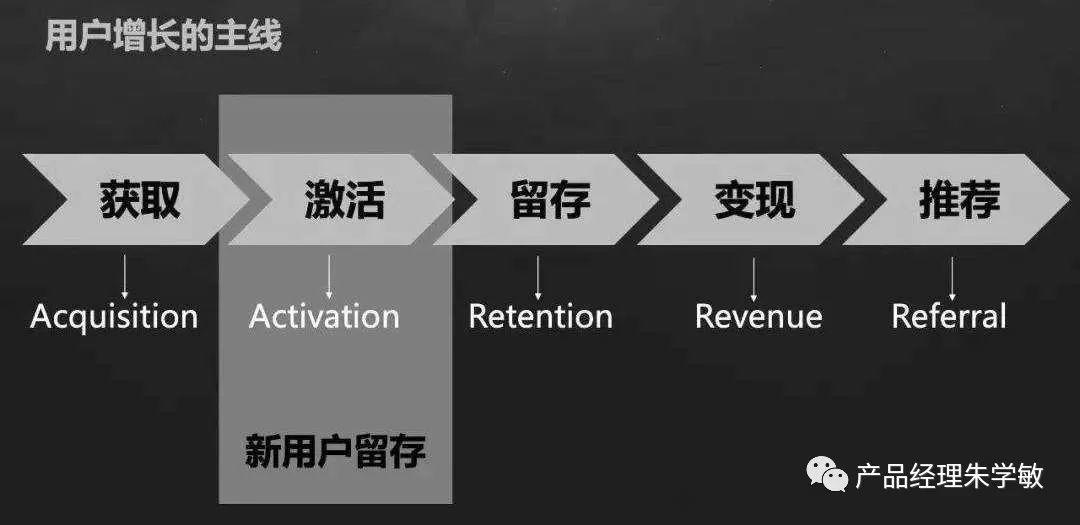 以拼团、砍价、分销为场景的用户增长,裂变和转化才是关键