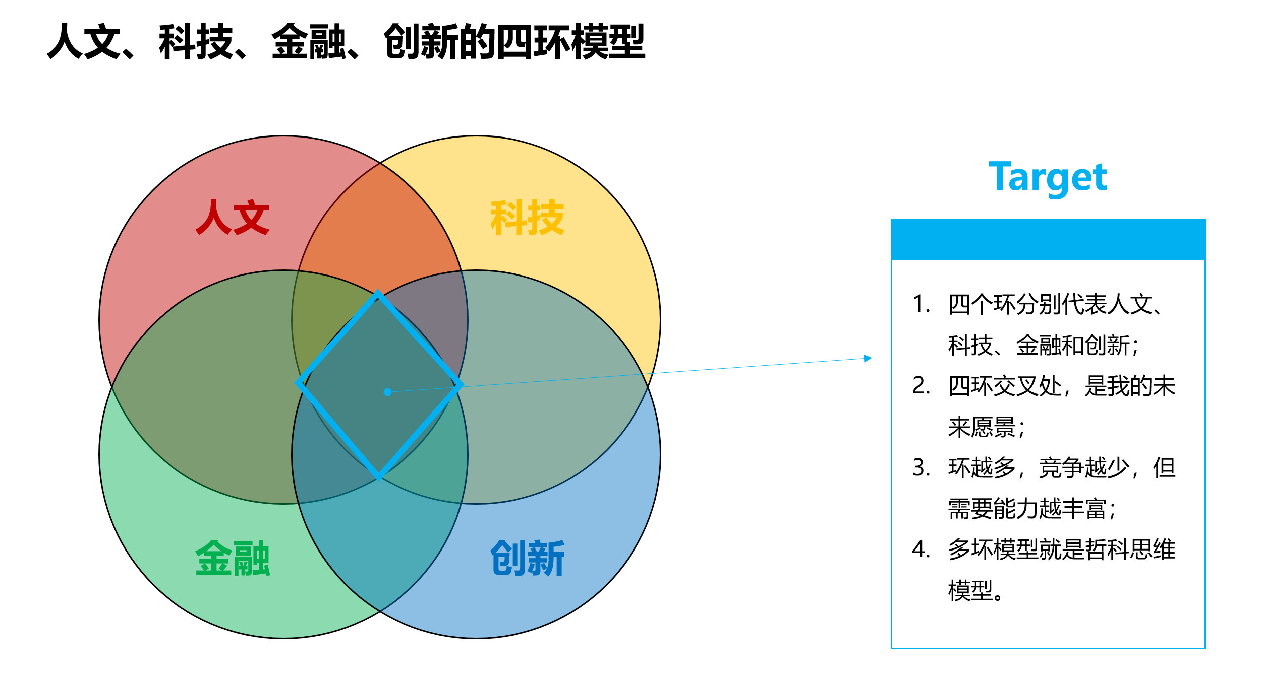 图05:四环模型 来源:李有龙《保险业生态战略系列培训课程》
