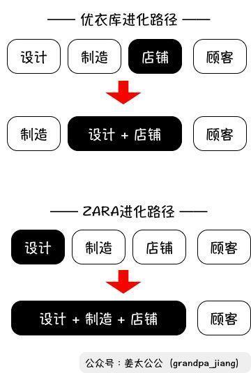万字解析   优衣库 vs ZARA,俺们不一样【姜太公公】