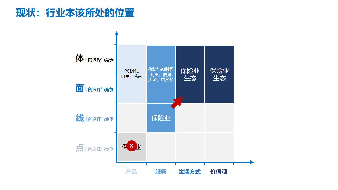 图12:保险行业所处位置与目标对比 来源:李有龙《保险业生态战略系列培训课程》