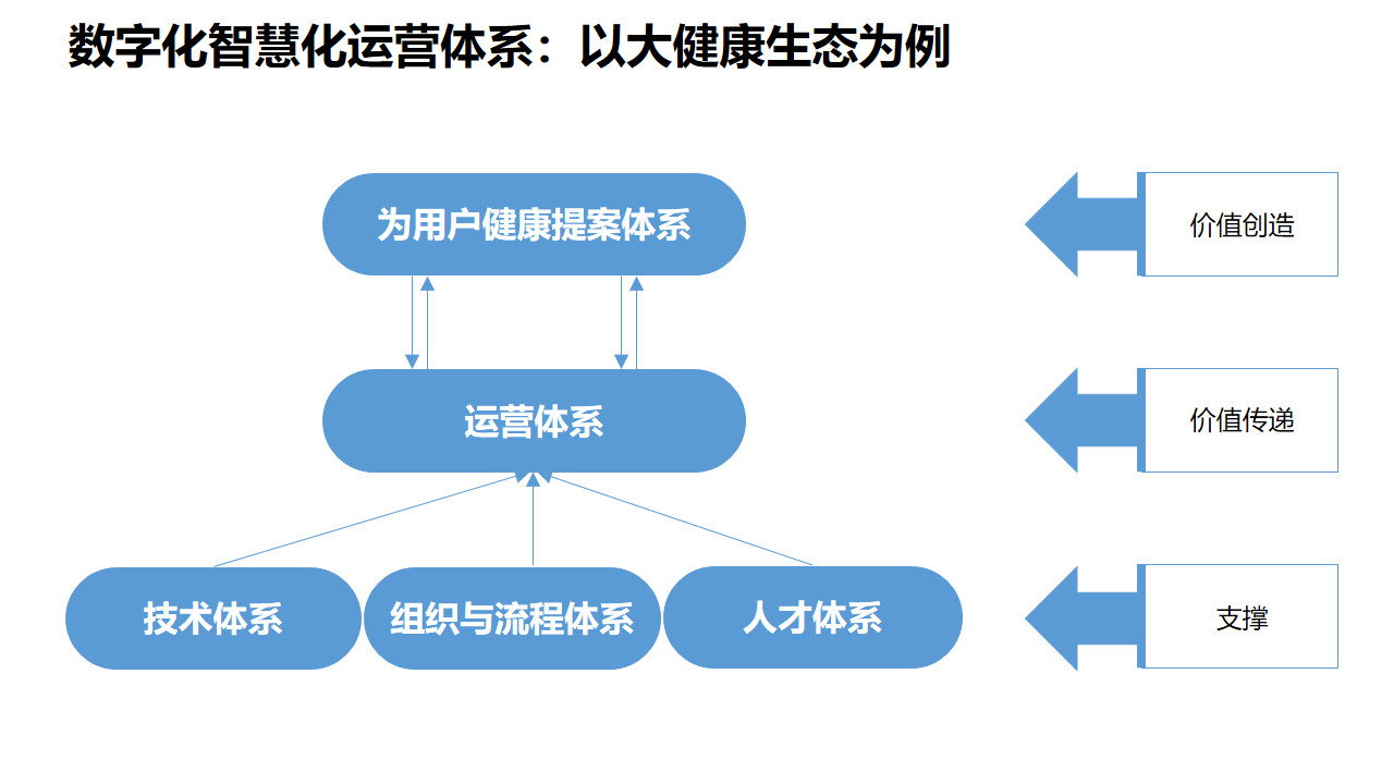 图4:生态建设智慧化运营所在的位置