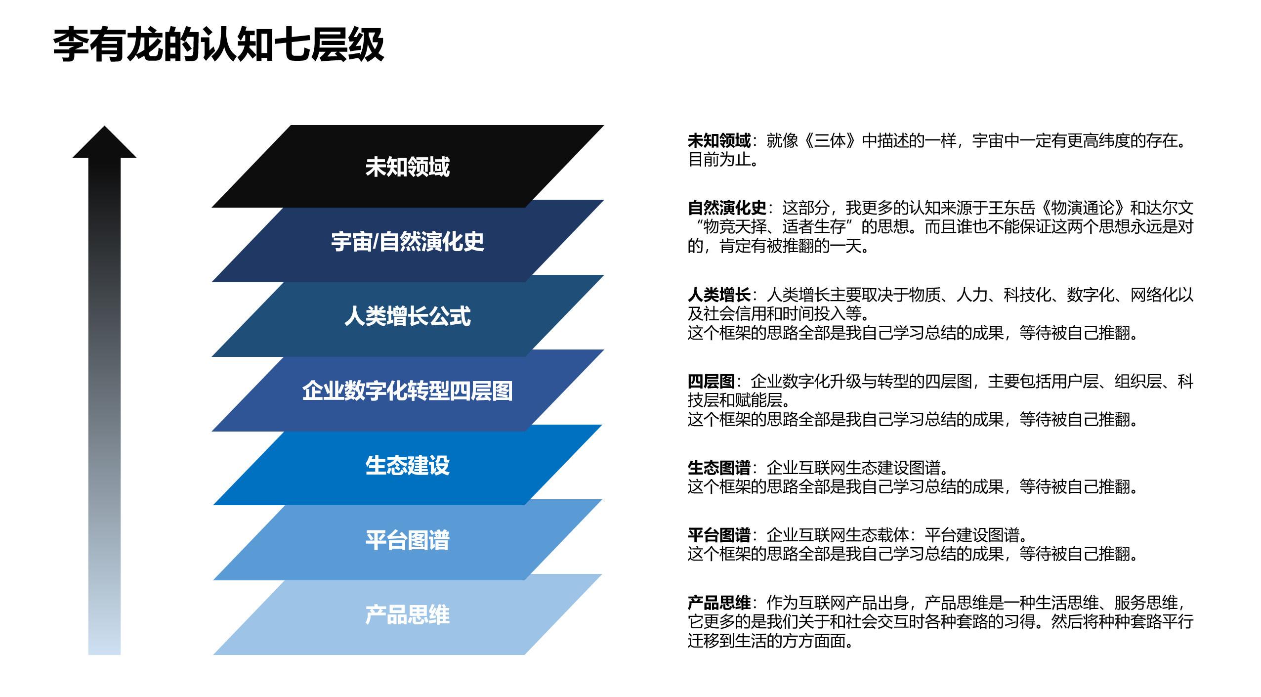 图07:李有龙的认知层级 来源:李有龙《保险业生态战略系列培训课程》