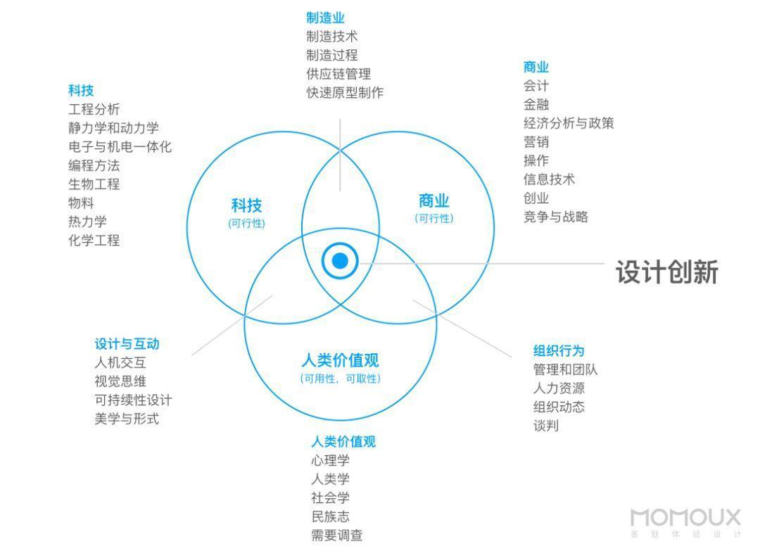 深度解读   HMI体验设计思维与流程探讨