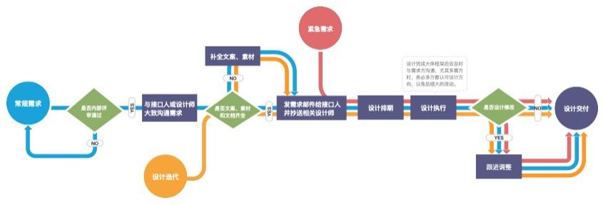 UED设计管理漫谈(三)